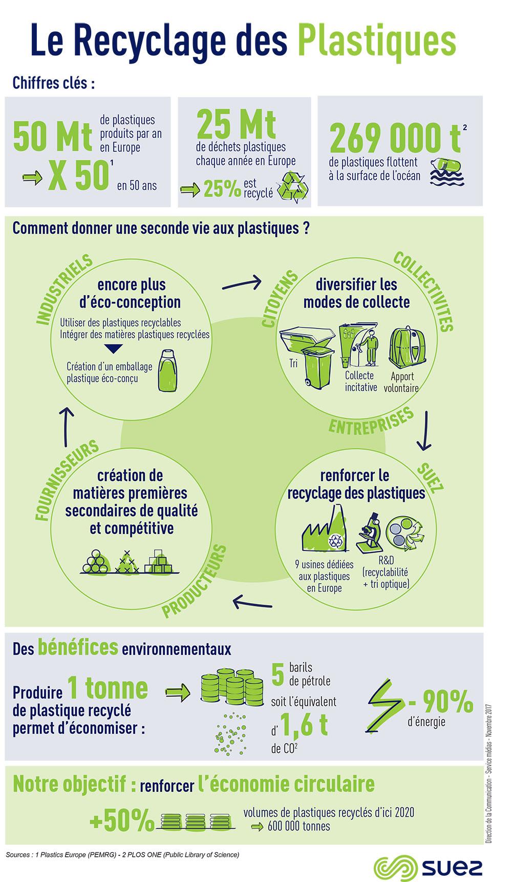 Infographie sur le recyclage des plastiques