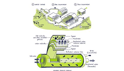 Graphic about desalination by reverse osmosis - SUEZ