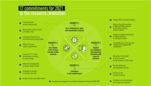 infographic 4priorities 17objectives