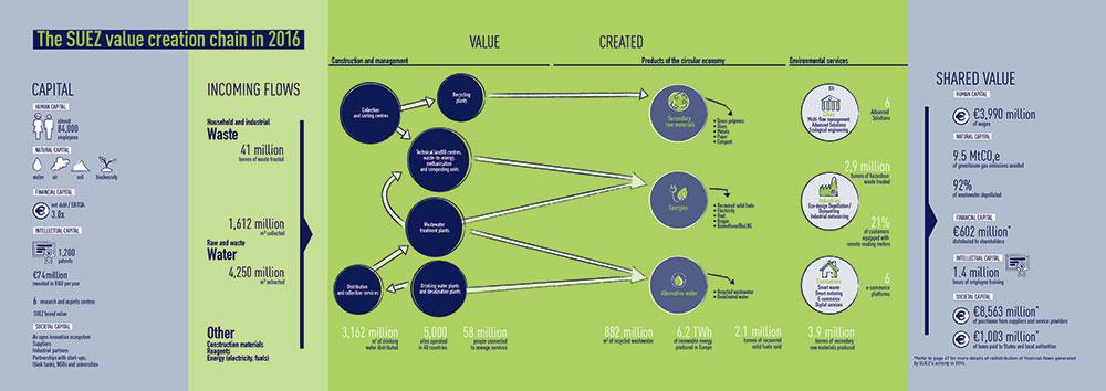 Value creation chain SUEZ 2016