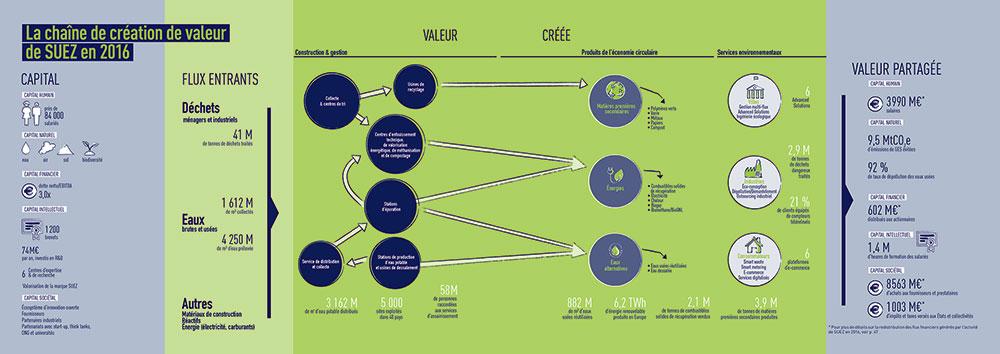Chaine de création de valeur SUEZ 2016 (infographie)