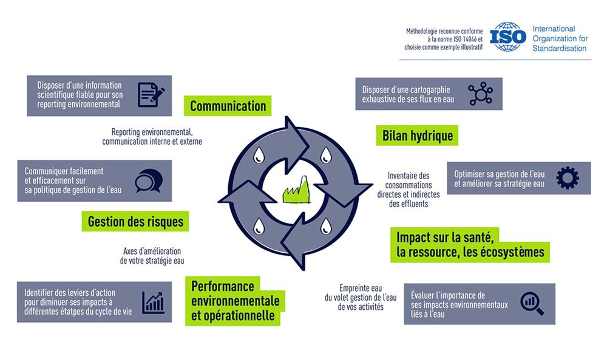 E-Besoin_Conseil-en-ressources_reduction_empreinte_eau_FR
