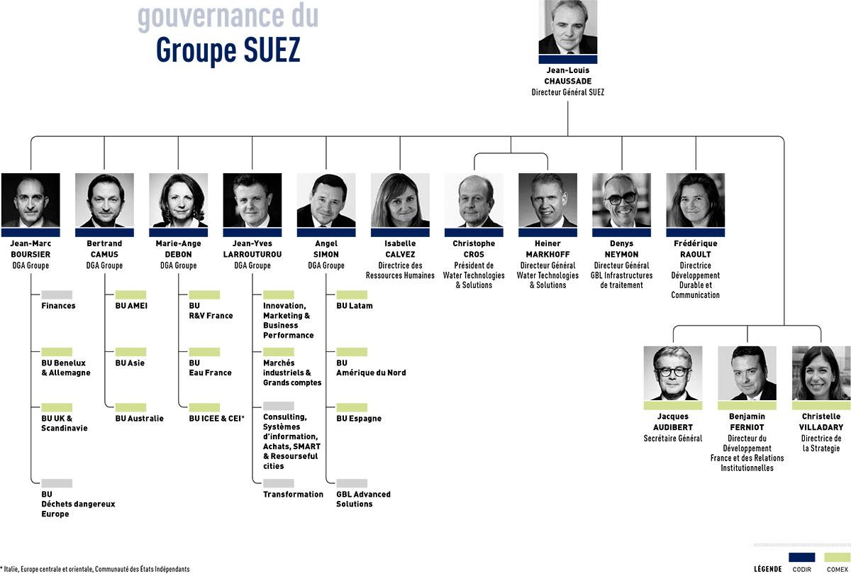 Gouvernance Groupe SUEZ 2018/06
