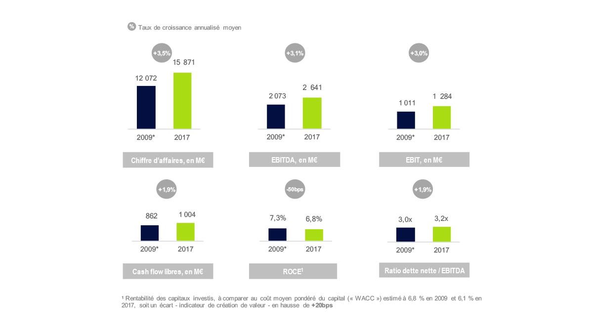 Schéma sur la croissance rentable du Groupe