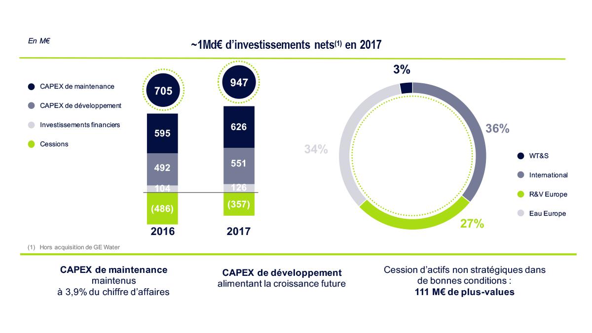 Schéma sur les investissements 2017