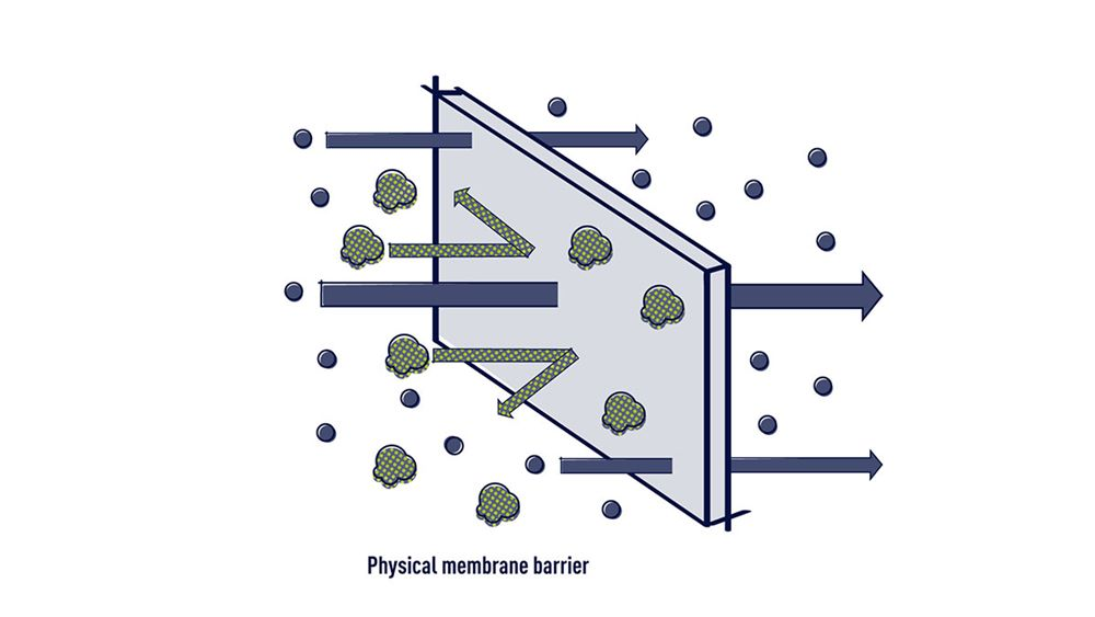 Membrane separation for micropollutants retention (infography)