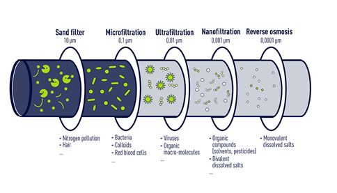 The different types of membrane filtration treatments (infography)