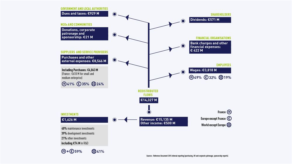 Graph-Redistribution of the financial flows generated by SUEZ's activity in 2015