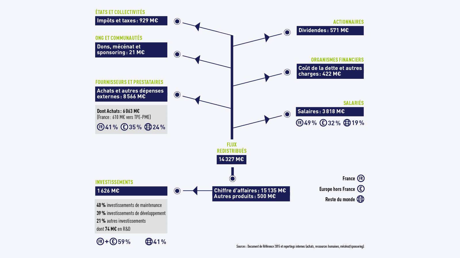 Graphique-Redistribution flux financiers générés par l'activité de SUEZ, 2015