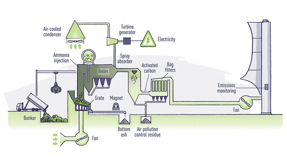 The energy from waste process at Richmond Hill's facility