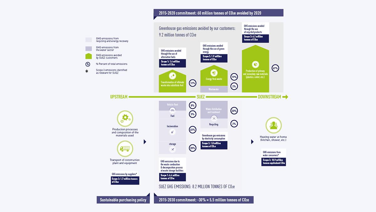 Graph-SUEZ carbon value chain