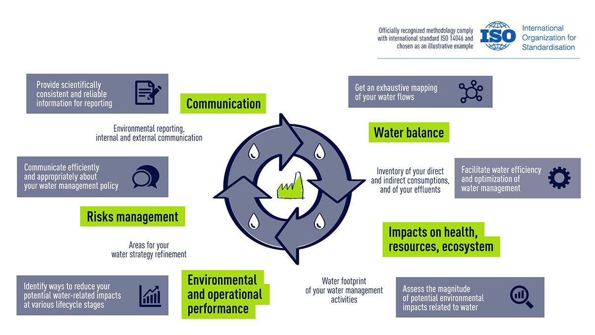 water footprint optimization infography